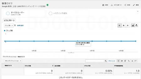 グーグルアナリティクス解析画面