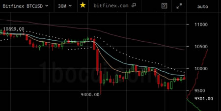 Binanceビットコイン急落