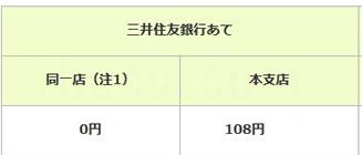 ビットフライヤー(bitFlyer)三井住友銀行入金手数料