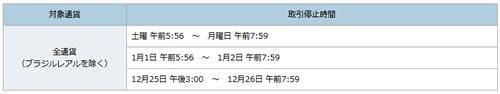 ソニー銀行の外貨預金取引停止時間