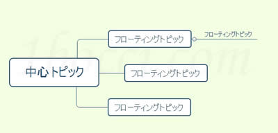 XMind(エックスマインド)マップ例